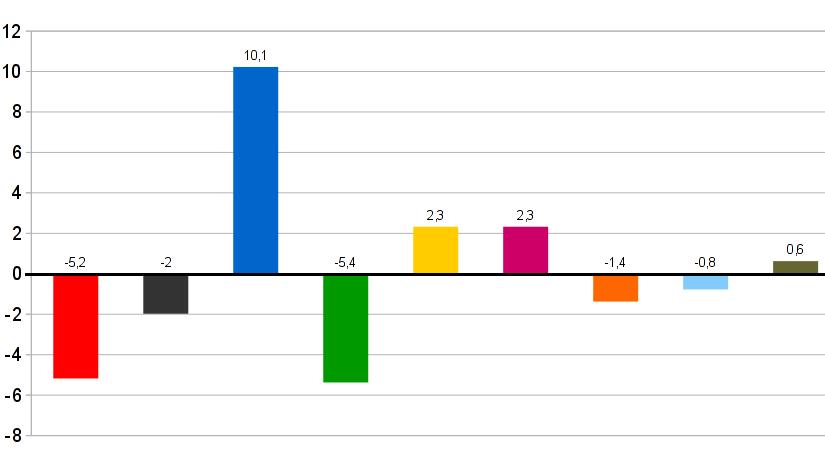 SPD und Grüne verlieren stark, FDP und Linkspartei gewinnen hinzu. Die AfD gewinnt aus dem Stand 10,1 Prozent. | Graphik: Auepost