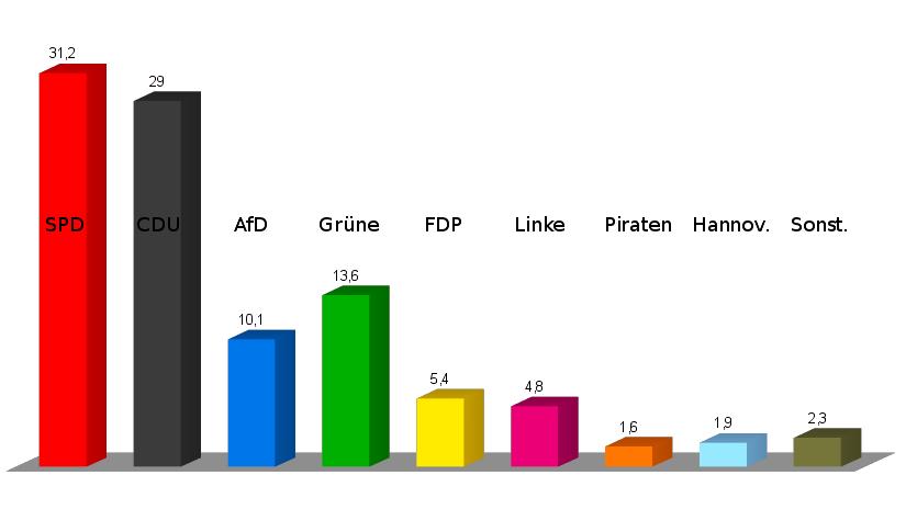 Zusammensetzung der Regionsversammlung der Region Hannover in Prozent | Graphik: Auepost