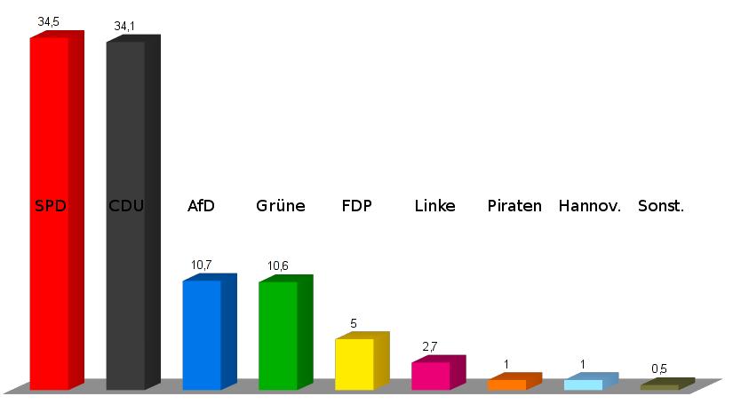 Stimmenanteile der Wunstorfer Wähler an der Regionsversammlungswahl in Prozent | Graphik: Auepost
