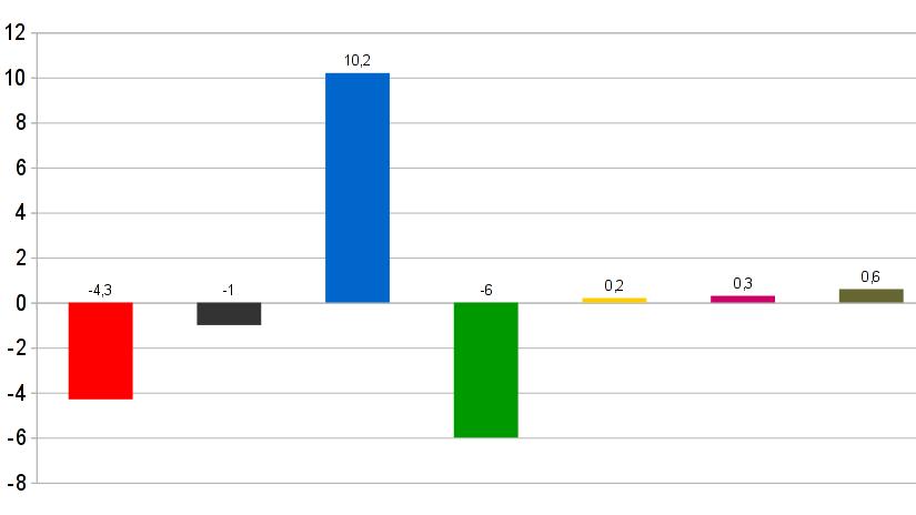 Leichte Zuwächse für FDP und Linkspartei, große Verluste für Rot/Grün. Die AfD gewinnt aus dem Stand 10,2 Prozent. | Graphik: Auepost