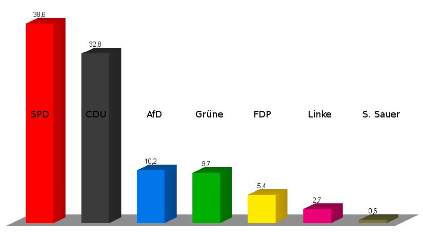 Ergebnis der Wunstorfer Stadtratswahl in Prozent | Graphik: Auepost