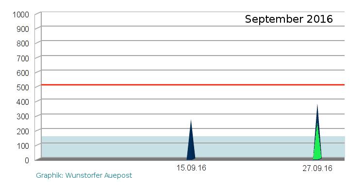 Asbestbelastung im September 2016 bei der Fulgurit-Halde, Messpunkte H4 und H3/U2 (Fasern pro Kubikmeter Luft)