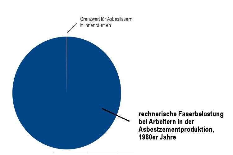 Asbestfaserbelastung Asbestzementproduktion