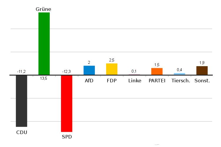 Gewinne und Verluste Europawahl Wunstorf