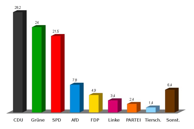 Ergebnisse Europawahl 2019 Wunstorf
