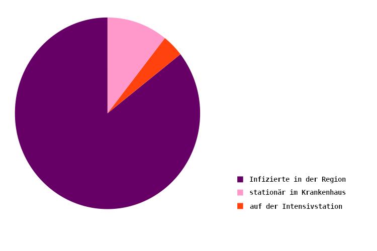 Verteilung der Erkrankten