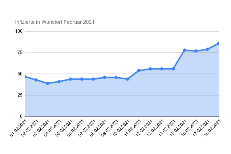 Infektionszahlen Februar