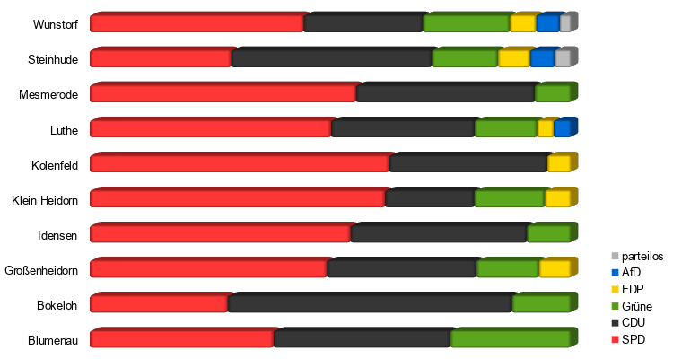 Wahlergebnisse Ortsräte Wunstorf