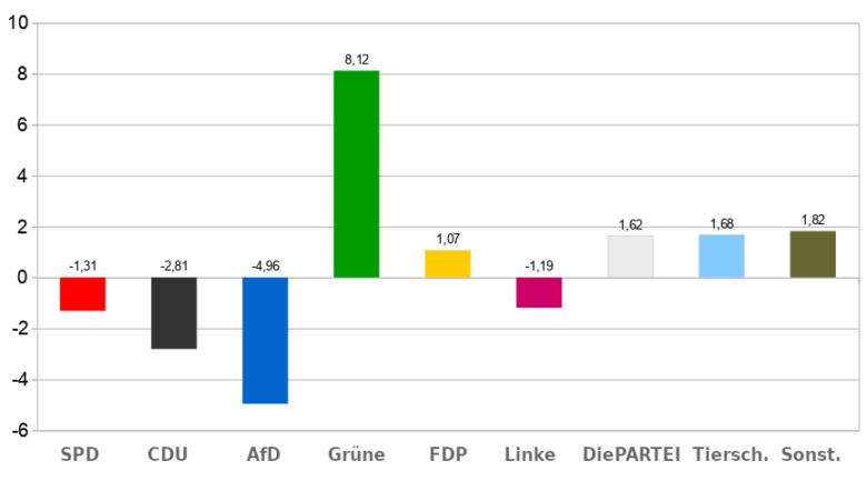 Gewinne und Verluste Regionsversammlung