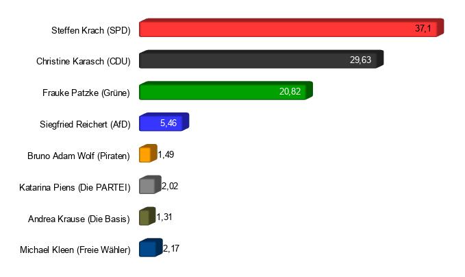 Ergebnis der Regionspräsidentenwahl