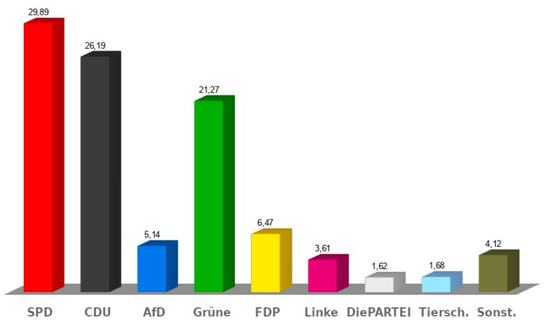 Wahlergebnis Regionsversammlung