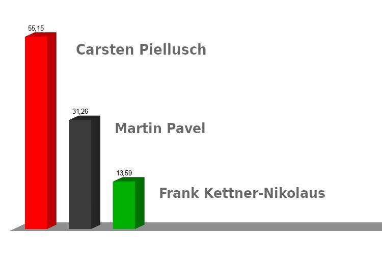Wahlergebnis Bürgermeisterwahl