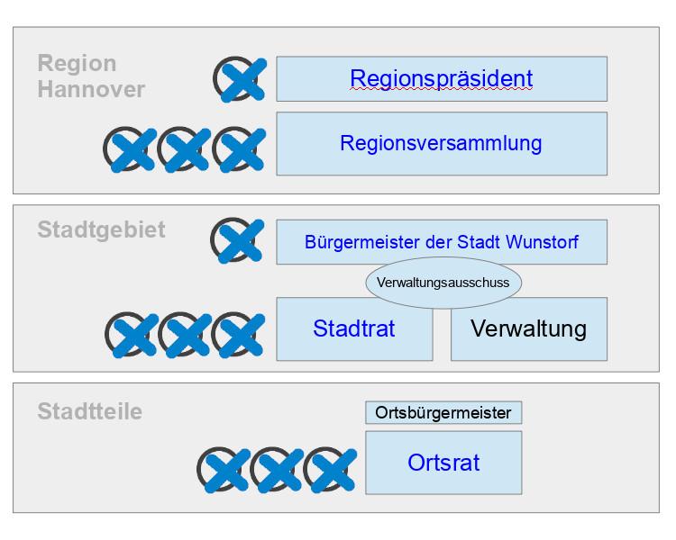 Wahlschema Wunstorf